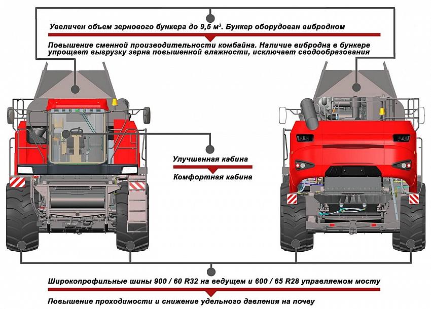 Преимущества зерноуборочного комбайна КЗС-3219